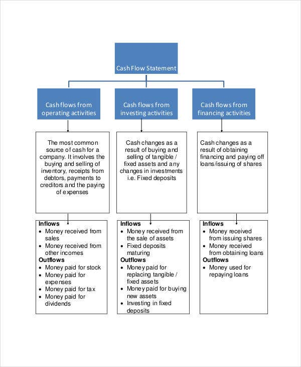 simple cash flow chart template