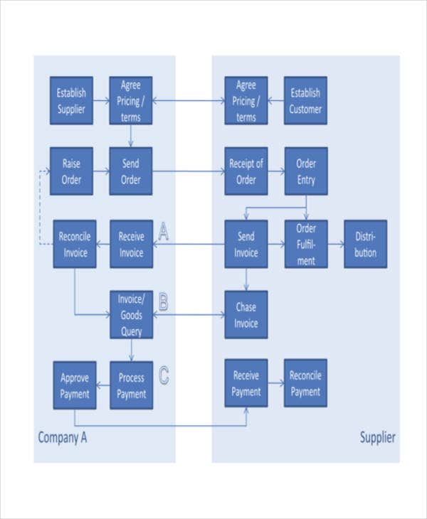 cash payment process flow chart template