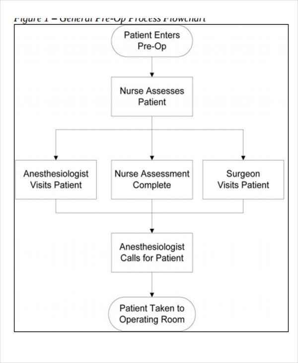nursing process flow chart template