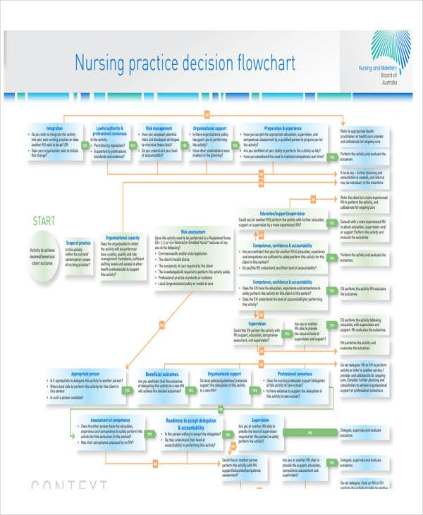 nursing practice decision flow chart template