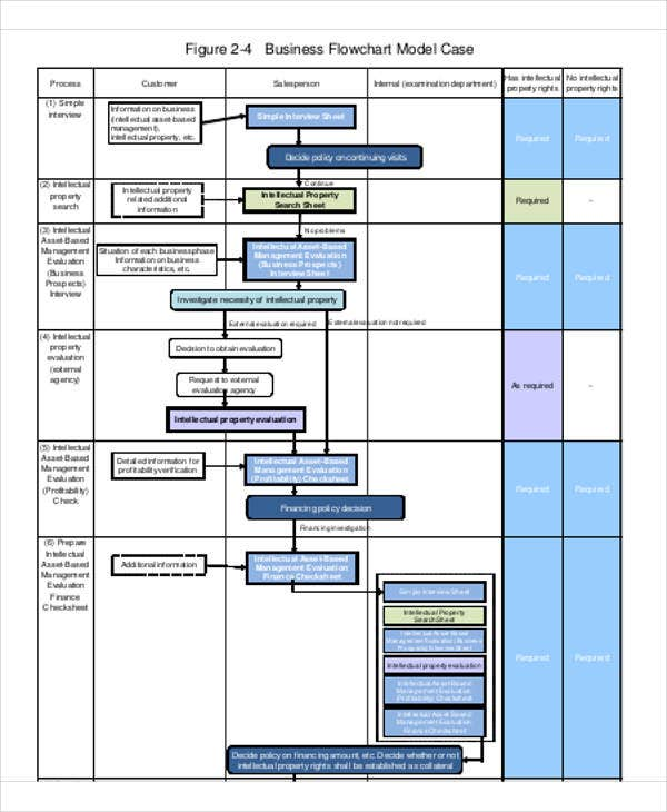 small business flow chart template