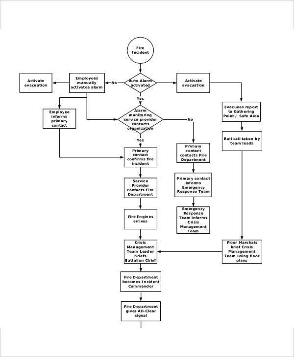 business continuity flow chart template