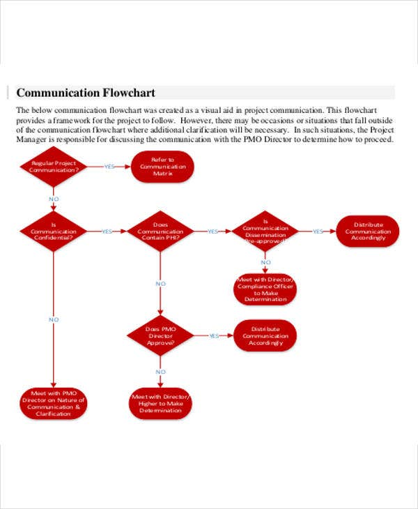 business communication flow chart template