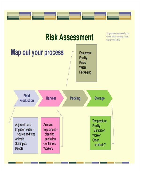 food safety management plan