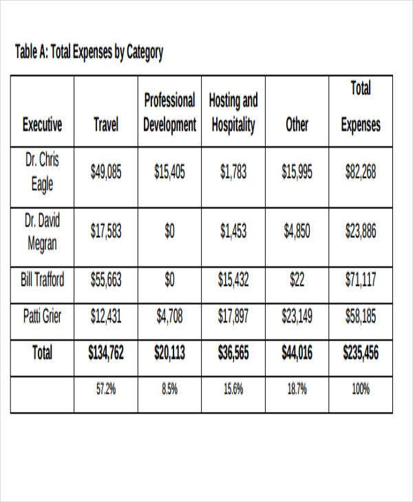 employee expense audit report