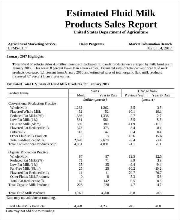 Milk Products Sales Report
