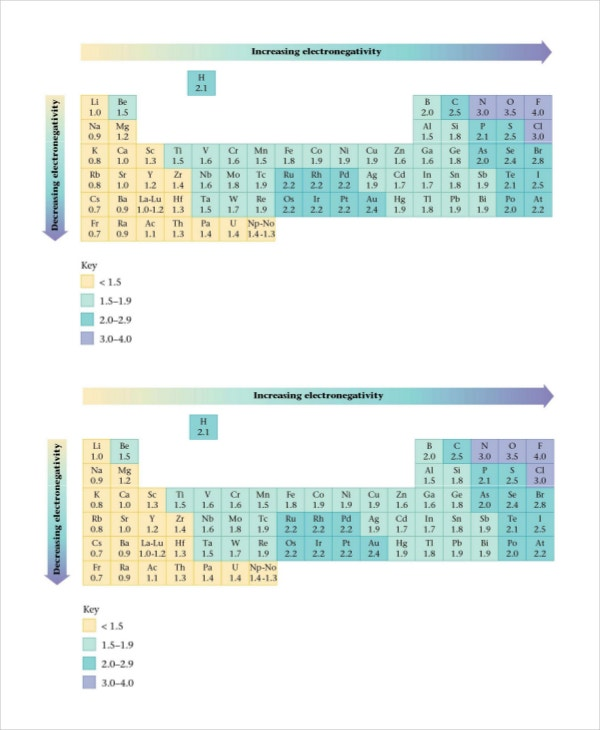 increasing electronegativity chart