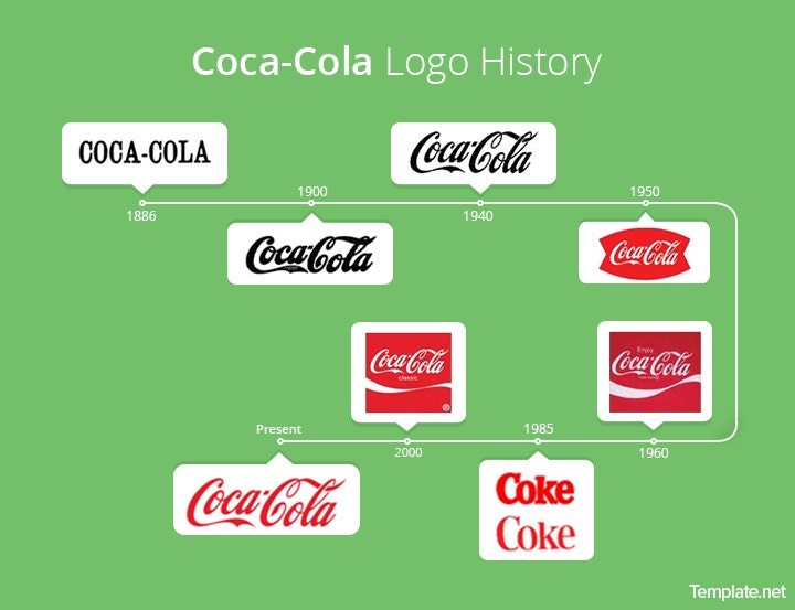 coca cola logo evolution The case of coca cola logos might be a little bit more complicated: .
