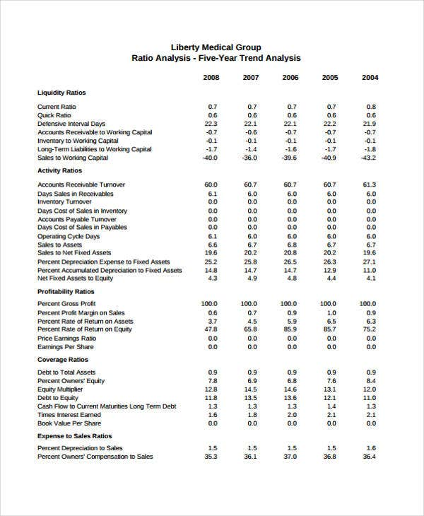 company and financial analysis report