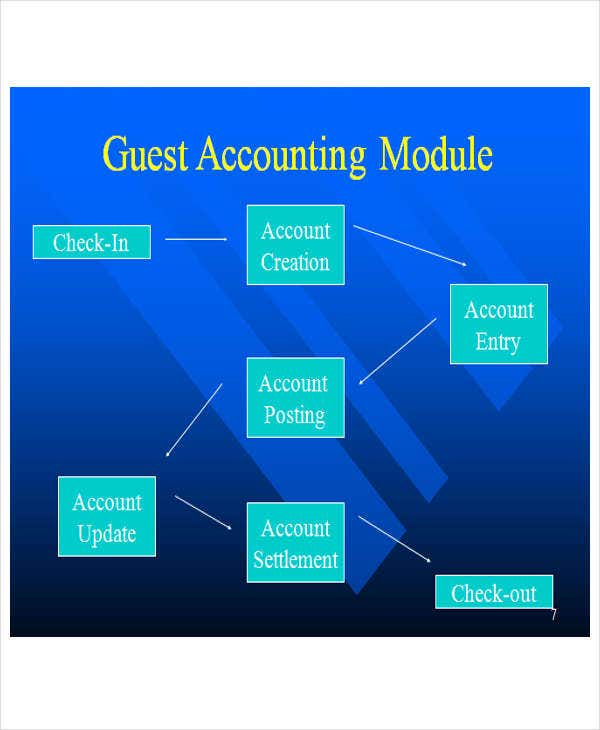 hotel accounting