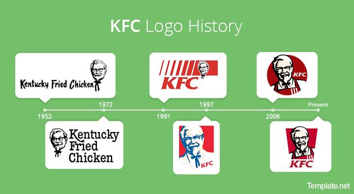 KFC logo history