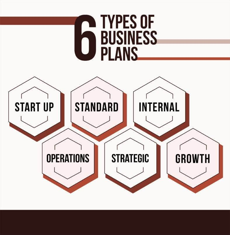 6-types-of-business-plans