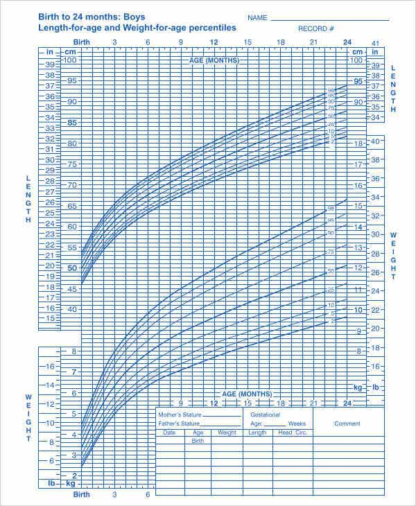 37 Chart Templates in PDF – Cdc Growth Chart Template