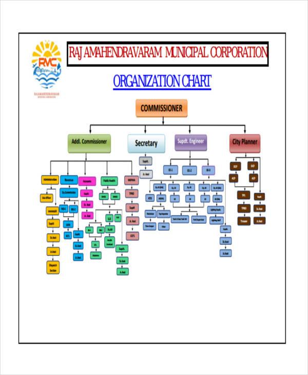 blank organizational