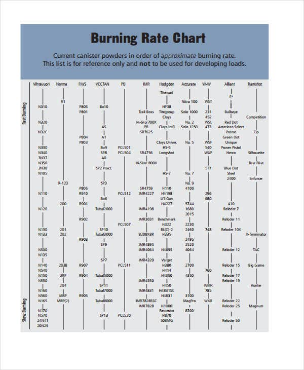 Rate Chart Templates  Free Sample Example Format Download
