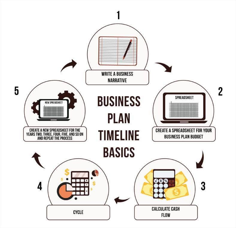 business-plan-timeline-basic