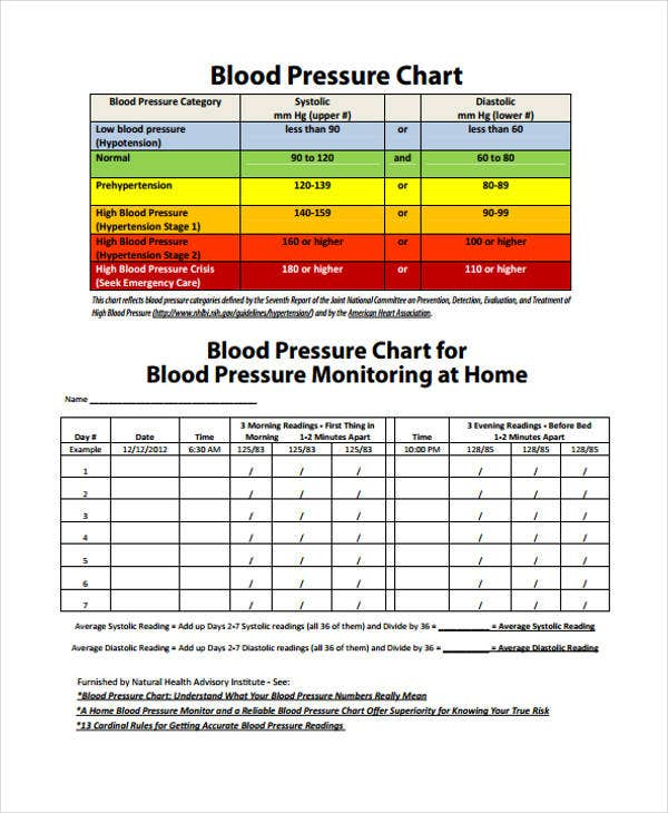 daily blood pressure