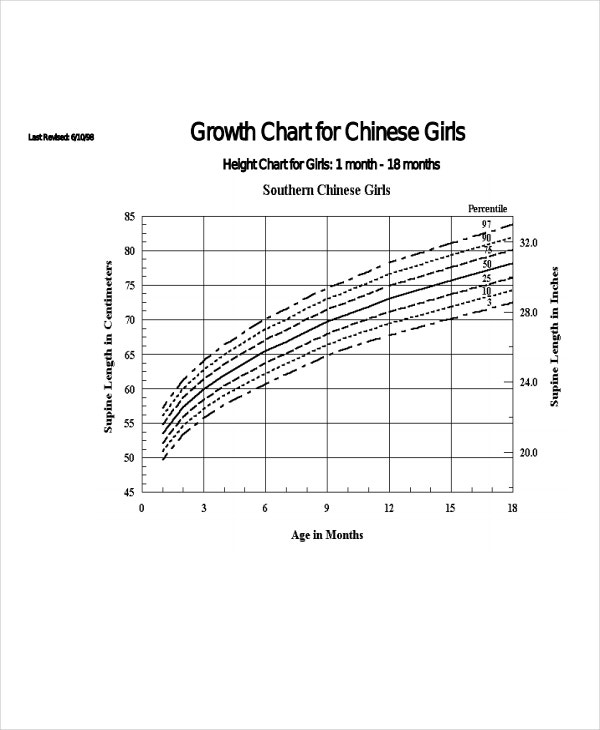 example of growth chart