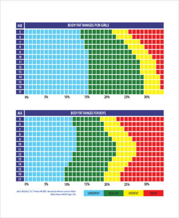 fat chart
