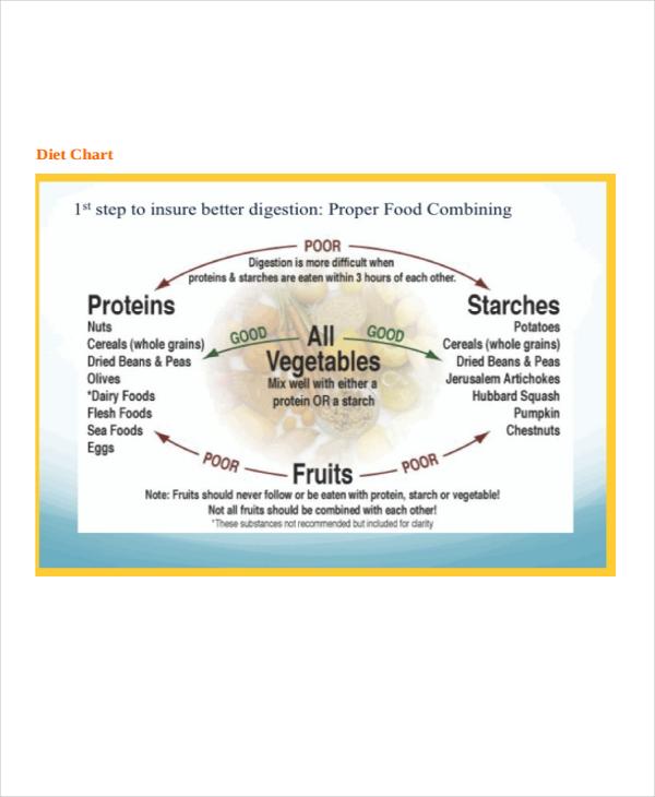 food diet template sample