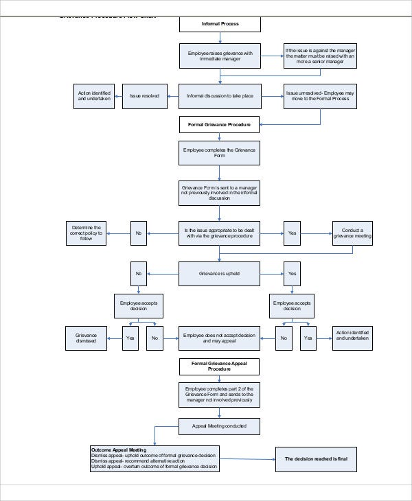 grievance flowchart flowchart in word
