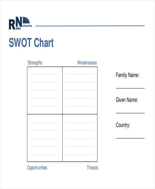 free swot chart