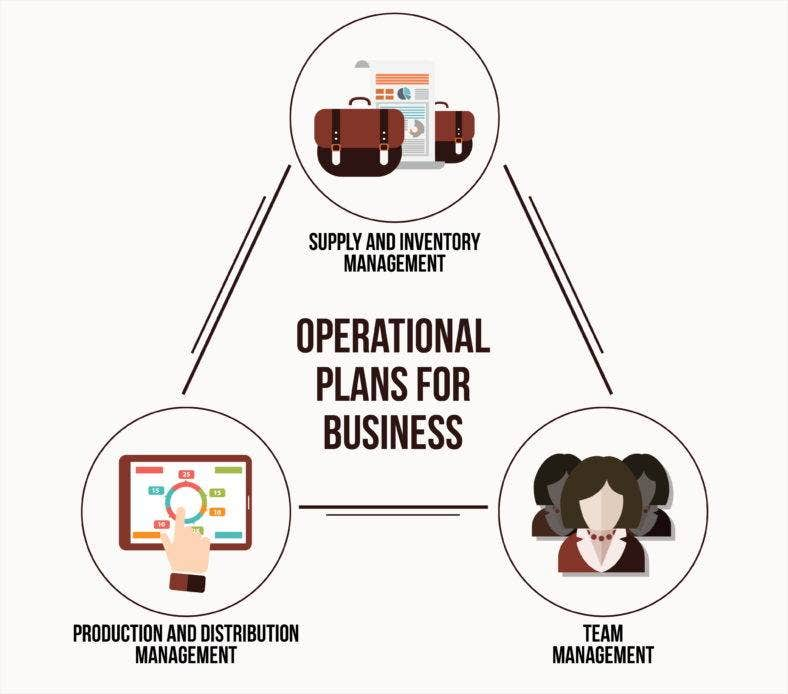 operational-plans-for-business