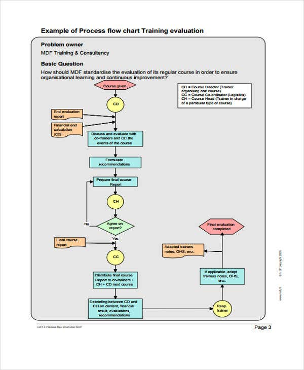 process flow2