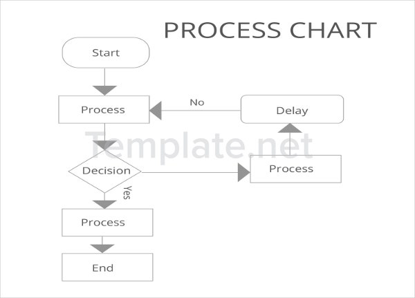 Process Chart Templates