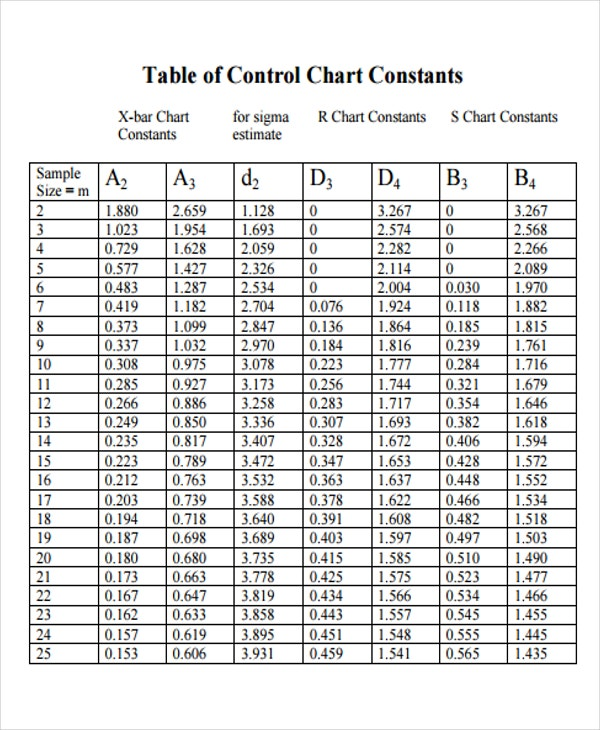 Control Chart Templates  Word Pdf  Free  Premium Templates