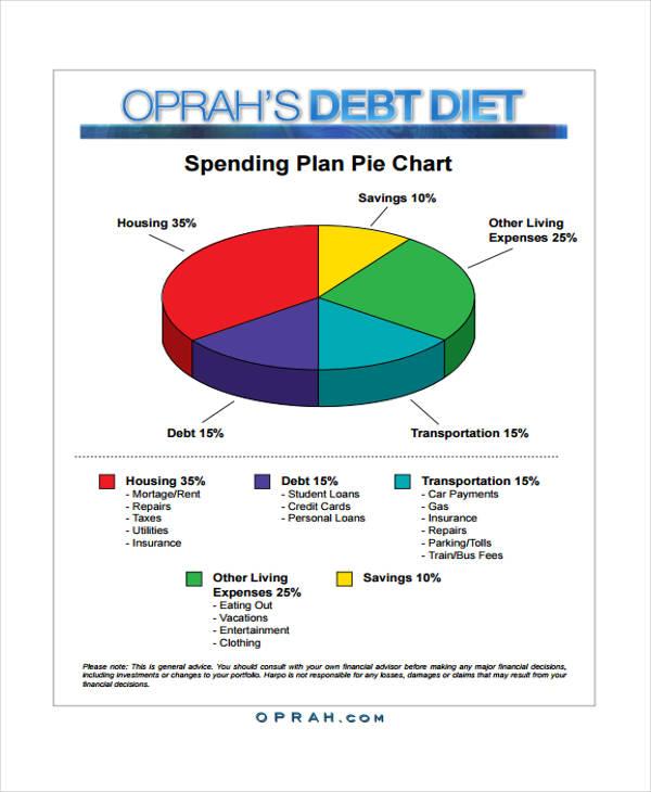 spending plan chart