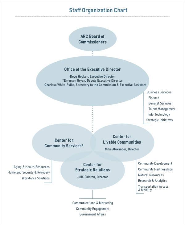 staff chart1