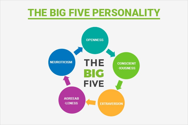 the-big-five-personalities