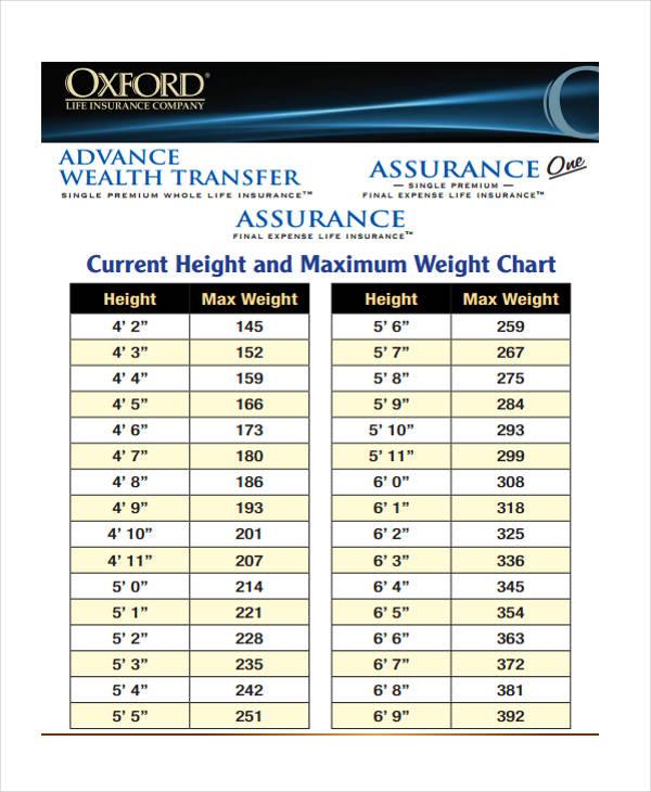 weight chart2