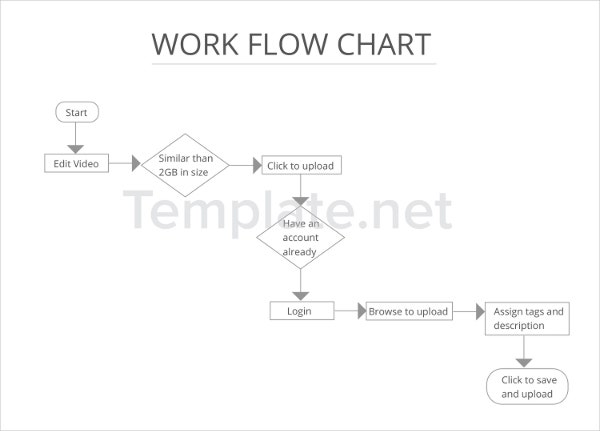 Work Flow Chart Templates