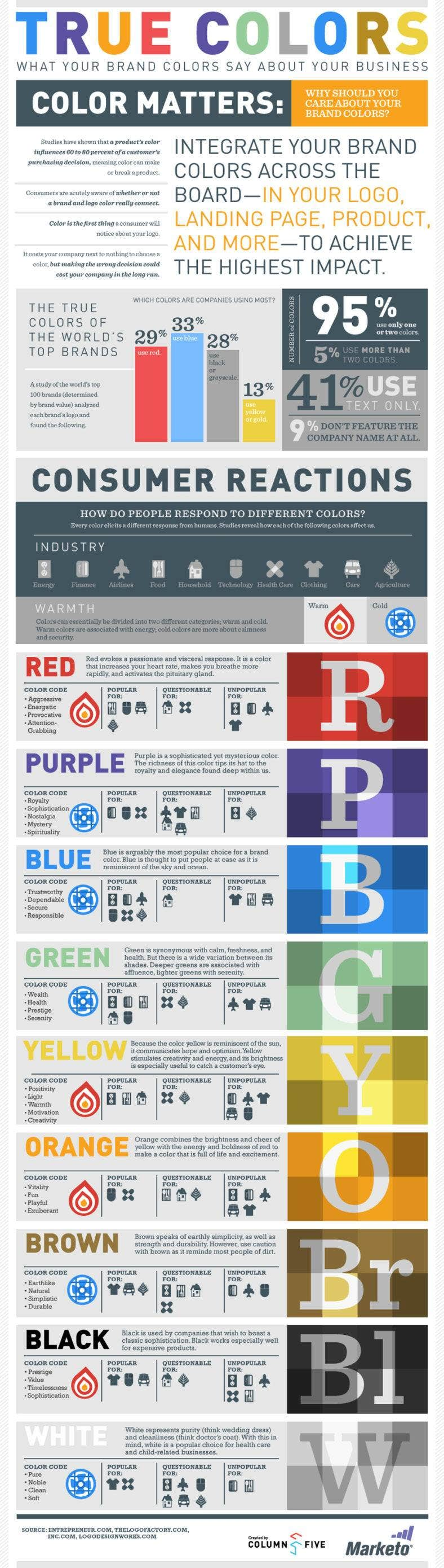 marketo infographic true colors what your brand colors say about your business 11 788x2778