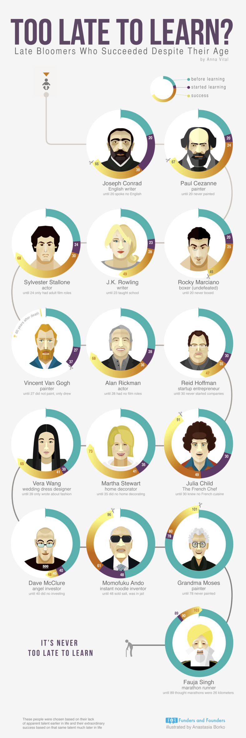 too late to learn late bloomers people who succeeded infographic 788x2355