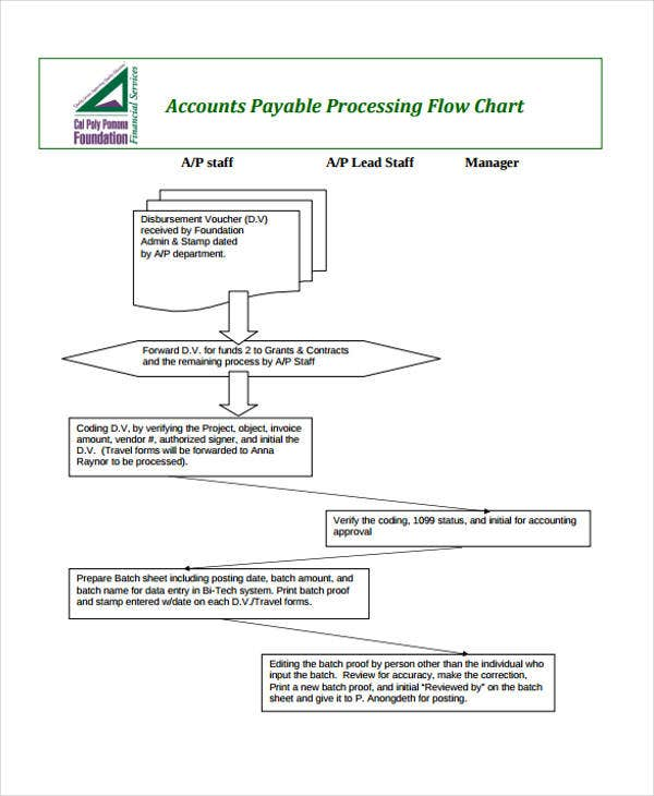 accounts process flow chart