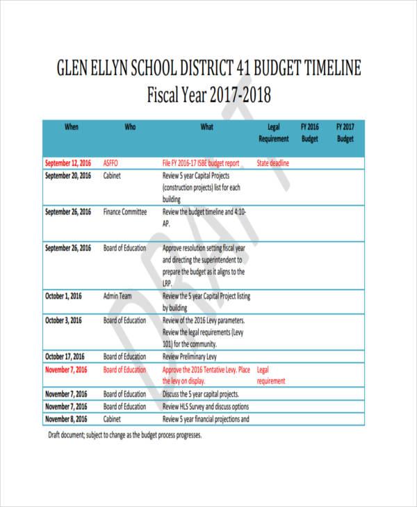 Administration U0026 Finance Budget