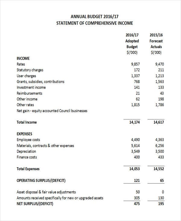 Annual budget templates 5 free word pdf format download free annual business budget cheaphphosting Images