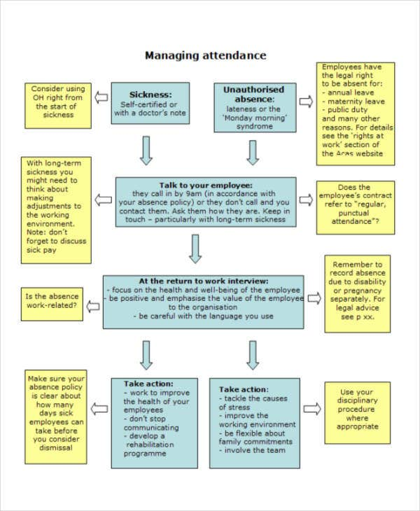 attendance flowchart of an employee