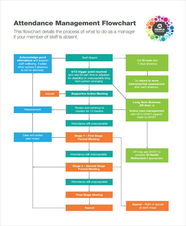 attendance management flowchart