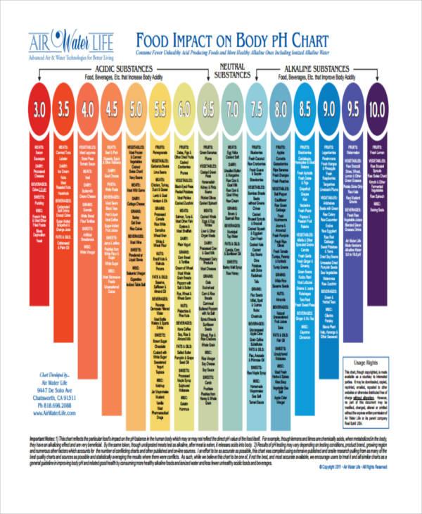 body ph chart