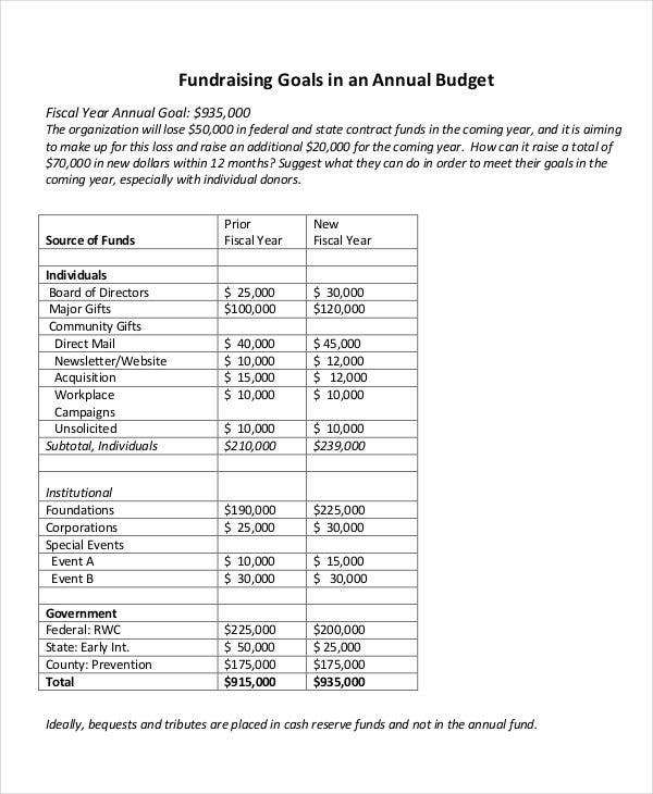 budget of annual fundraising1