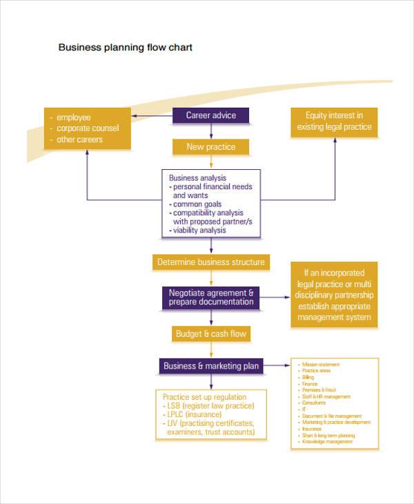 business plan flow chart
