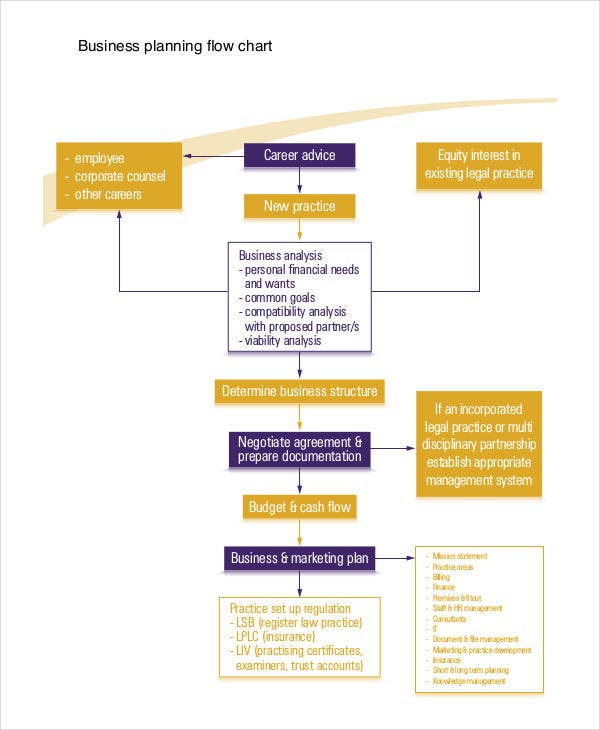 19 free flowchart templates free premium templates business plan accmission Images