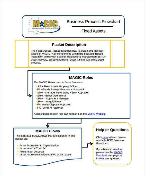 business process flow chart