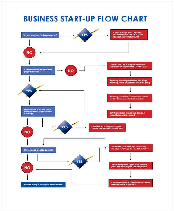 business start up flow chart