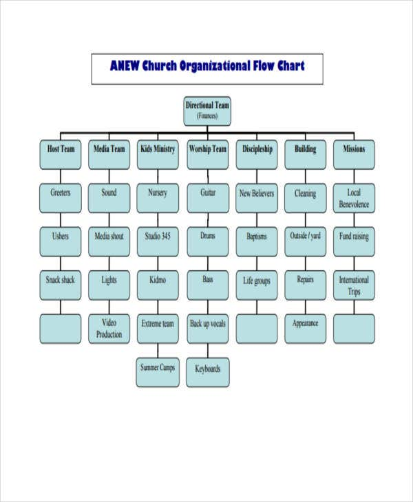 Church Organizational Flow Chart
