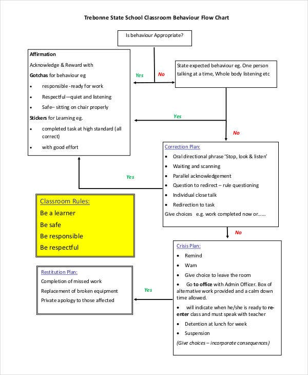 classroom behaviour flowchart